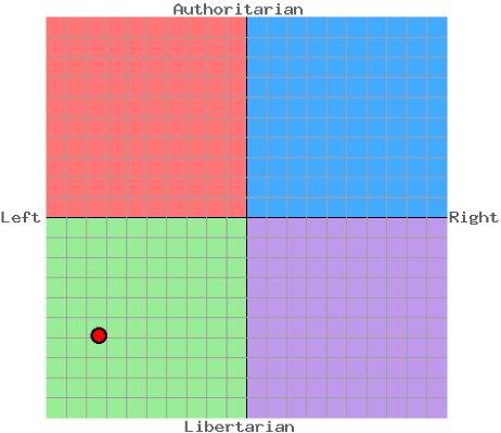 My political compass values as at 20 Mar 2011